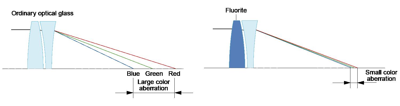 Elimination of Chromatic Aberrations Using Fluorite