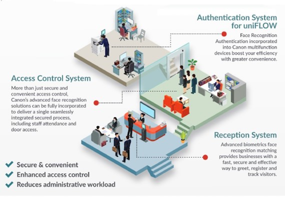 Smart Workspace Solution